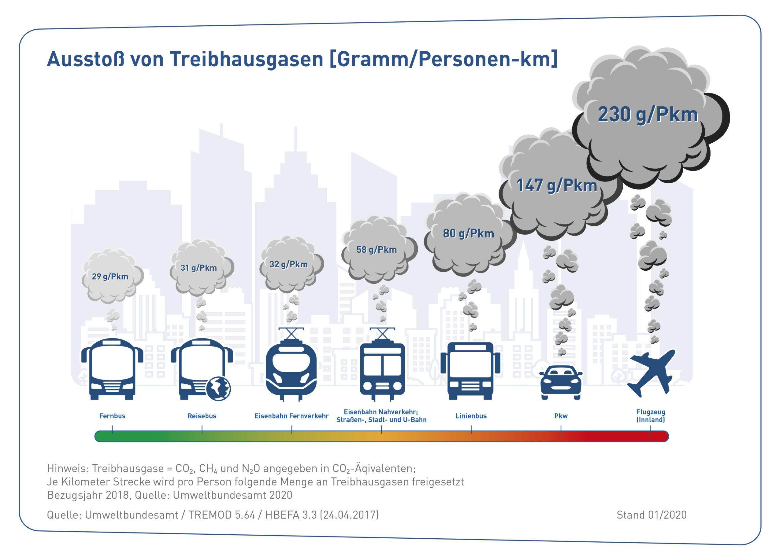 Grafik-Ausstoss-Treibhausgase-2020