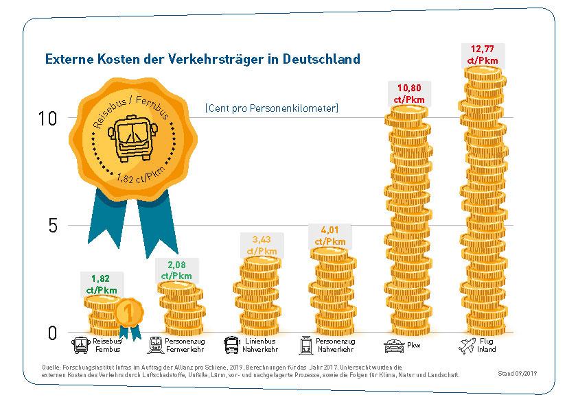 GU_011_19_09_web__Externe_Kosten_der_Verkehrsträger_in_Deutschland-web